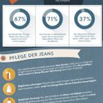 145 Jahre Jeans – und wir können nicht mehr ohne sie